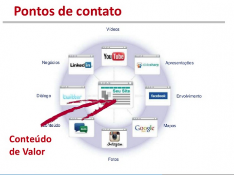 Fernando souza - blog - Marketing Digital