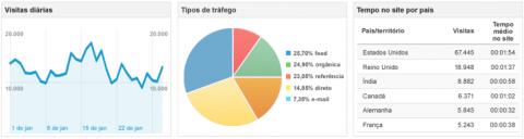 Exemplo de analytics